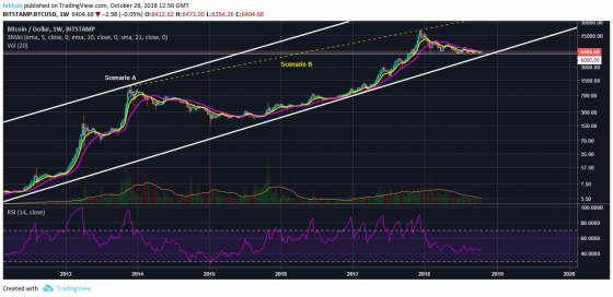 Bitcoin (BTC) To $60,000 Or $300,000 In 2019?