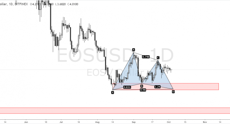 3 Conflicting EOS Price Predictions for Q4 2018