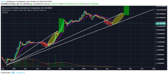 Ethereum (ETH) On Track To Retest Support Turned Resistance