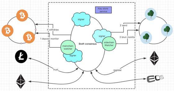 OFG Protocol Diagram