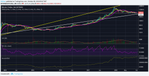 Why Bitcoin (BTC) Can't Fall Below $ 5,800