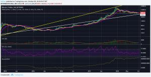 Bitcoin(BTC)が$ 5,800以下に落ちない理由