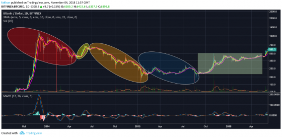 Bitcoin (BTC) Fractal Analysis Shows Striking Similarities Between 2014 And 2018