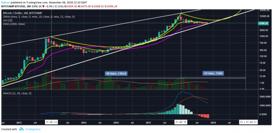 Bitcoin (BTC) Prepares For Reversal Amid Record Low Volatility