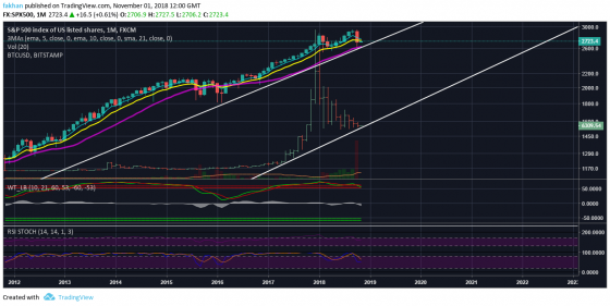 Strong Correlation Between Bitcoin (BTC) And The S&P 500