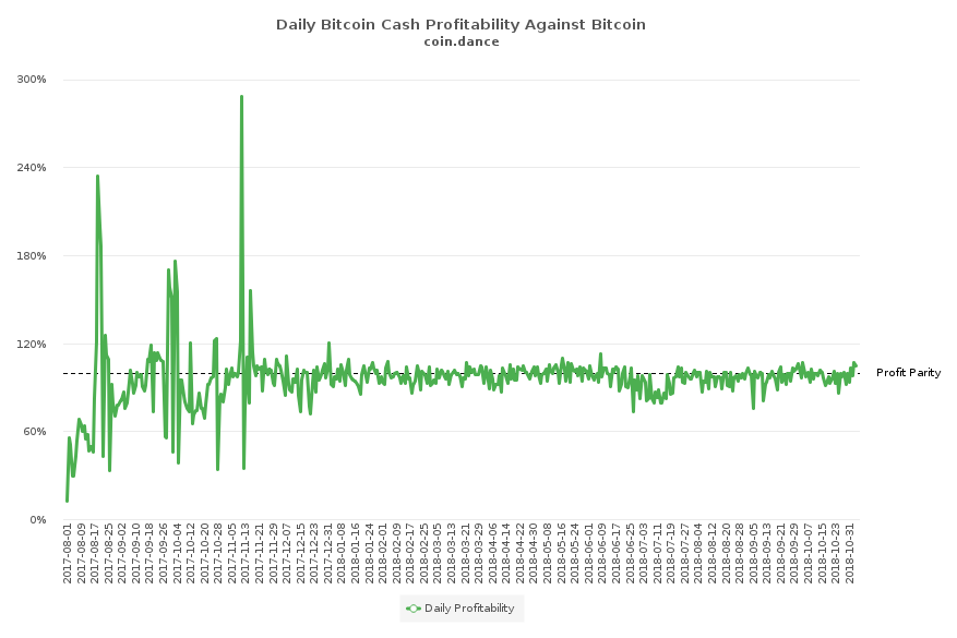 Miners Have Begun Using Asicboost on the Bitcoin Cash Network