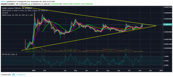 Stellar (XLM)'s Most Awaited Breakout Is Only Weeks Away Now