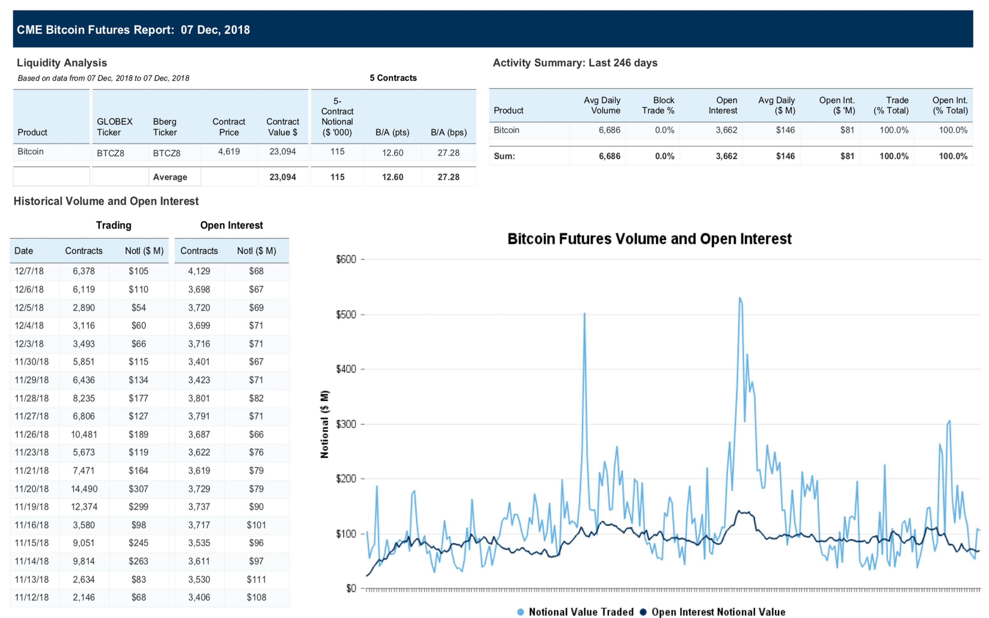 How Bitcoin Futures Products Affected Cryptocurrency Markets in 2018