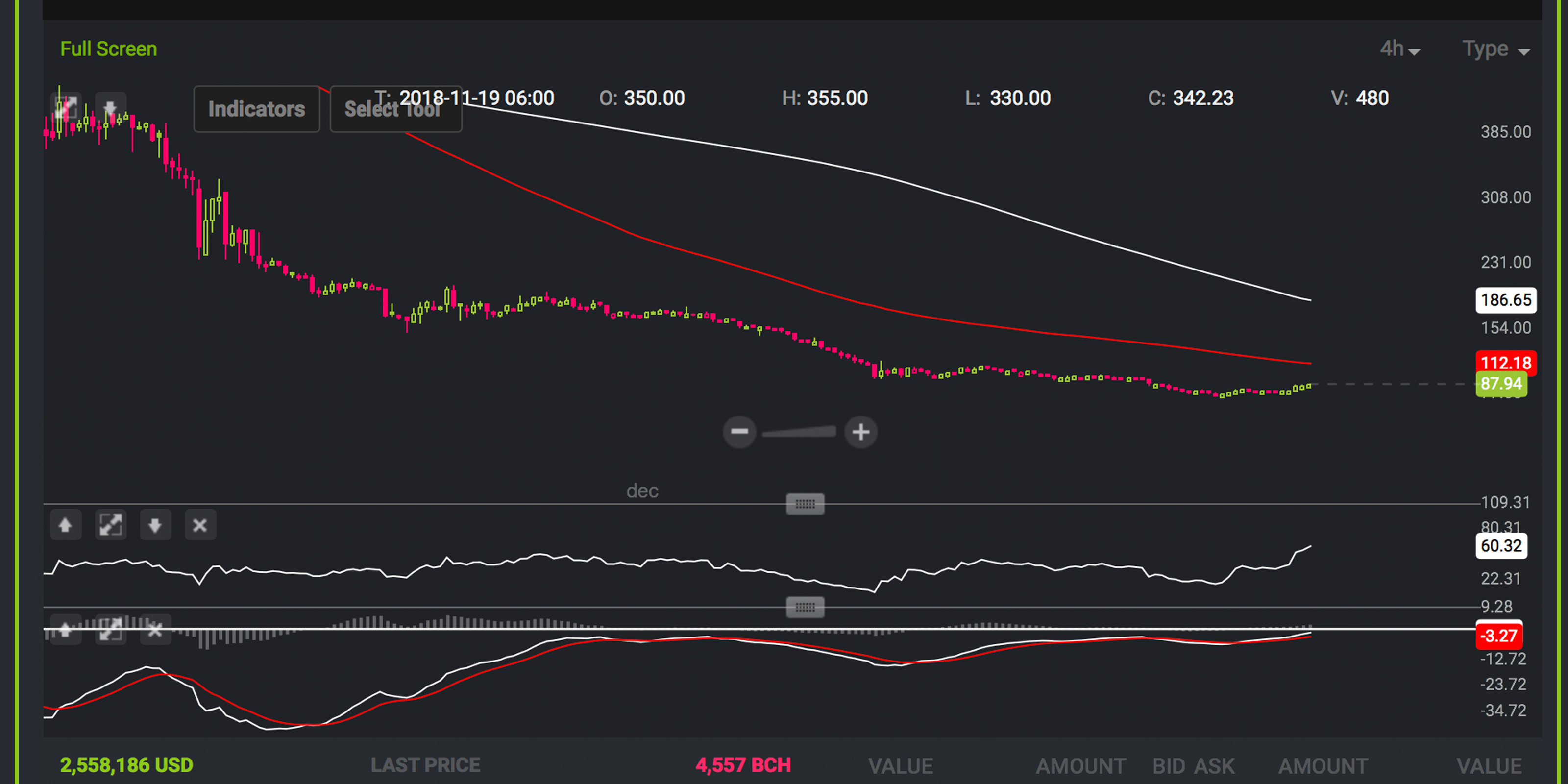 Markets Update: Cryptocurrencies Start the Week With Modest Gains