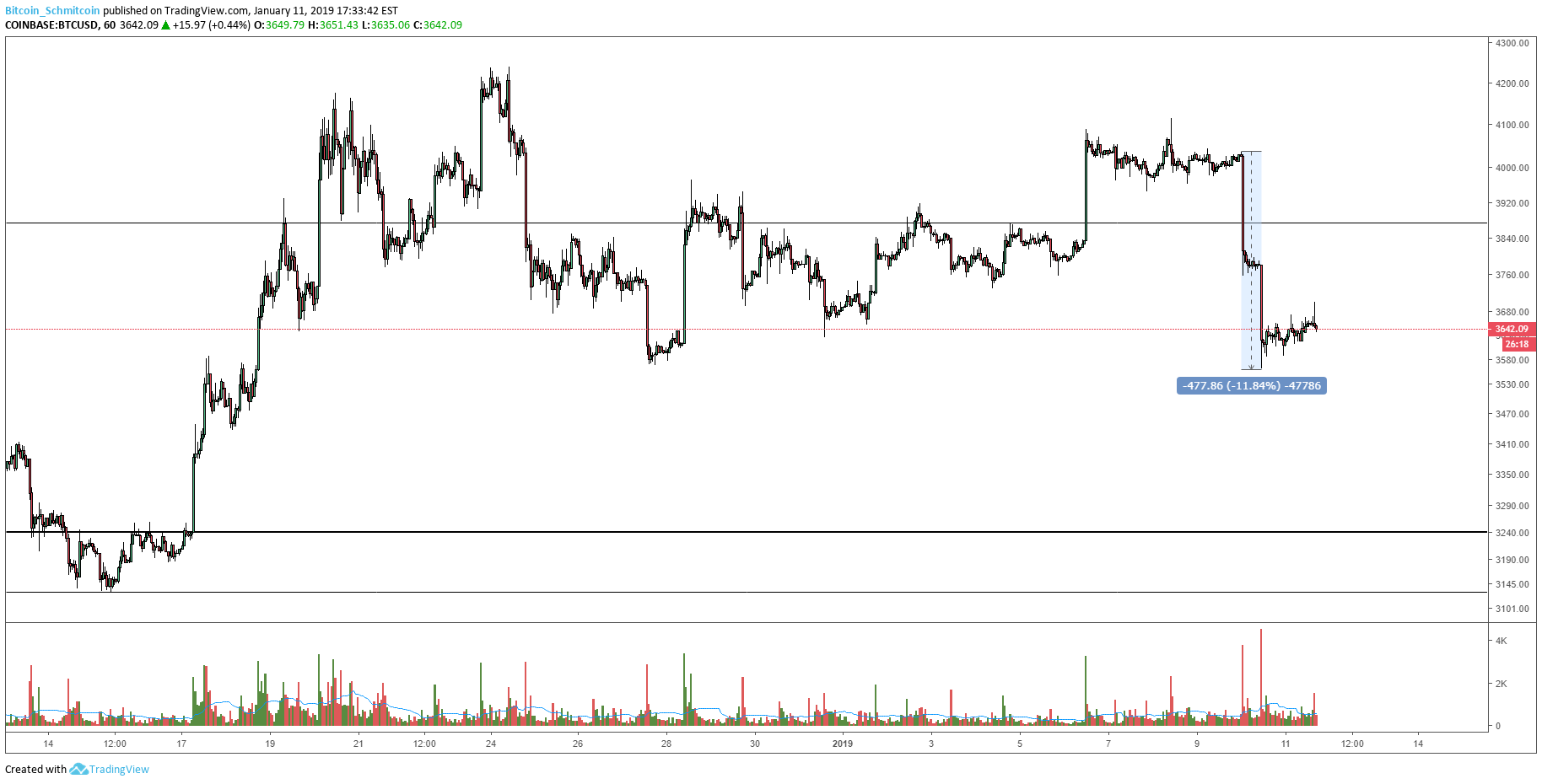 Bitcoin Price Analysis: Strong Impulse Tests Macro Support ...