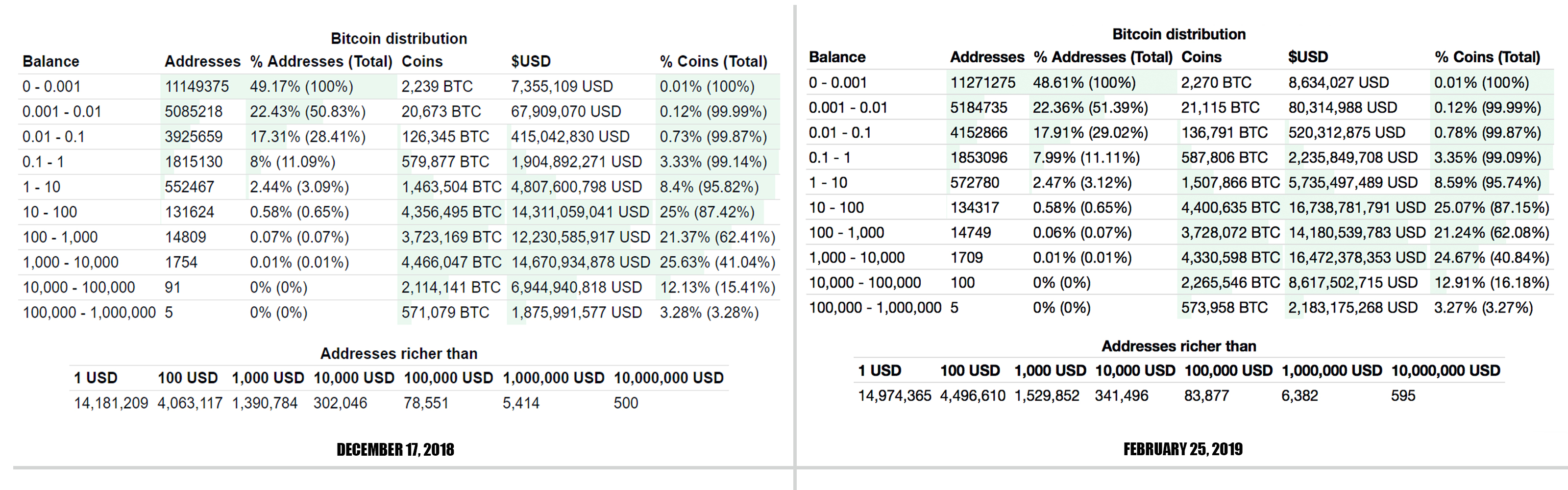 Bitcoin Whales Have Accumulated Thousands of Coins in the Last 2 Months