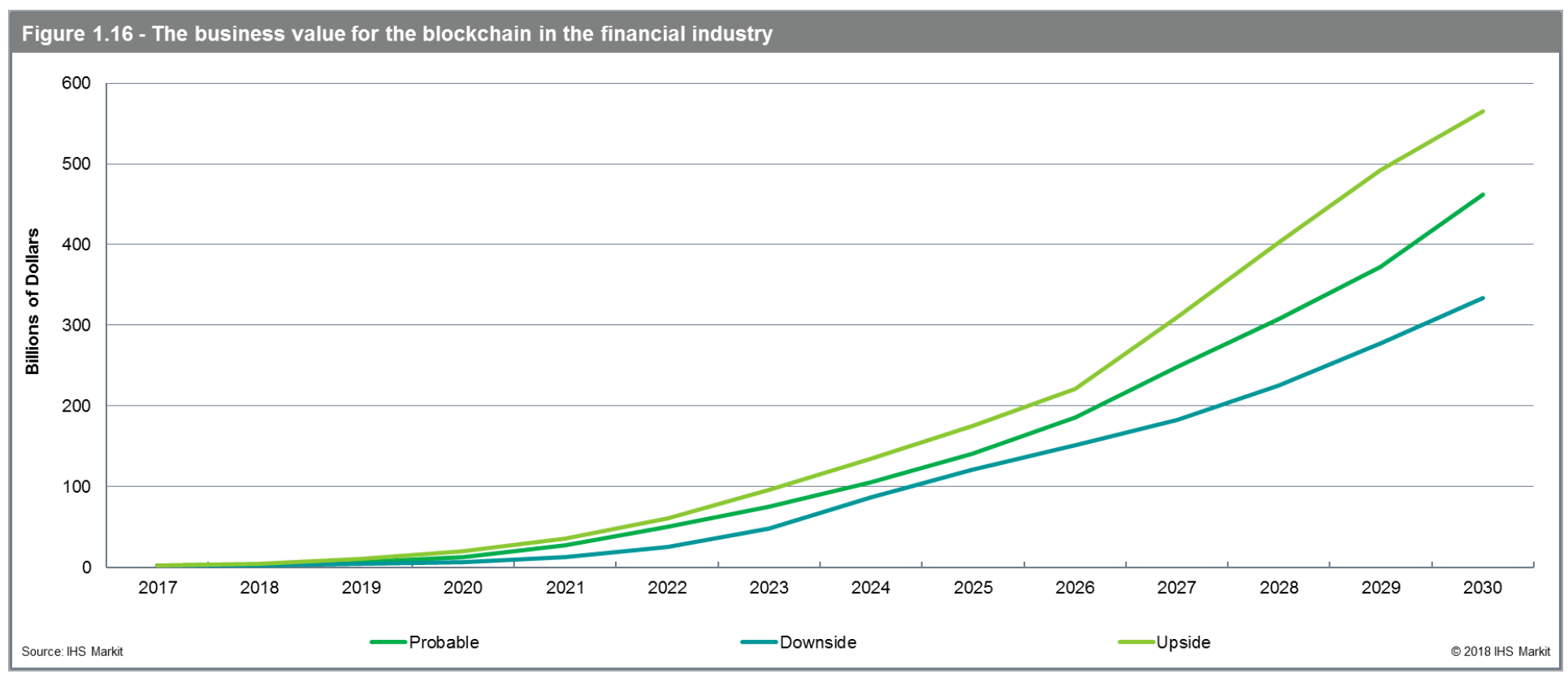 IHS Markit report: finance industry blockchain sector to hit $ 462 billion by 2030