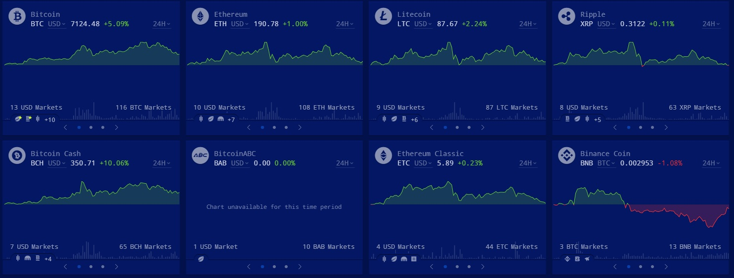 Track Rising Crypto Prices With Cryptowat.ch