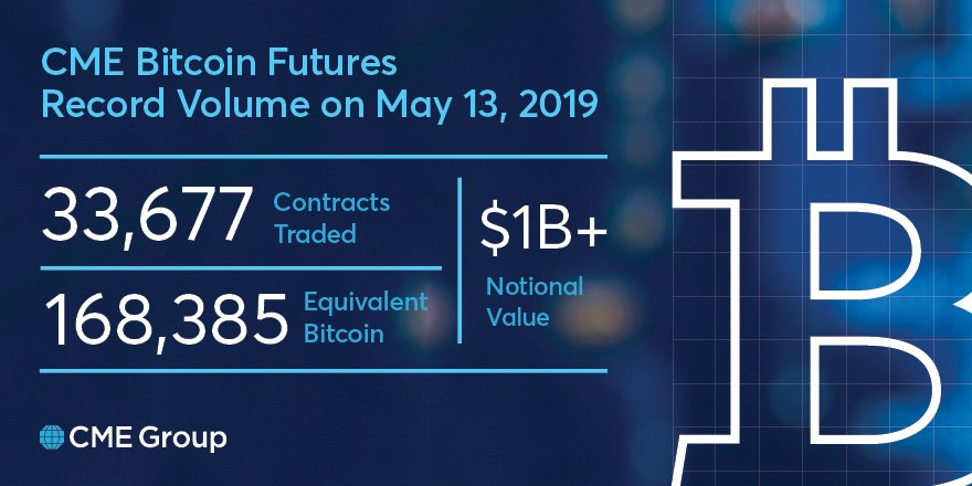 CME's Bitcoin Futures Break Records With $ 1 Billion in Notional Volume
