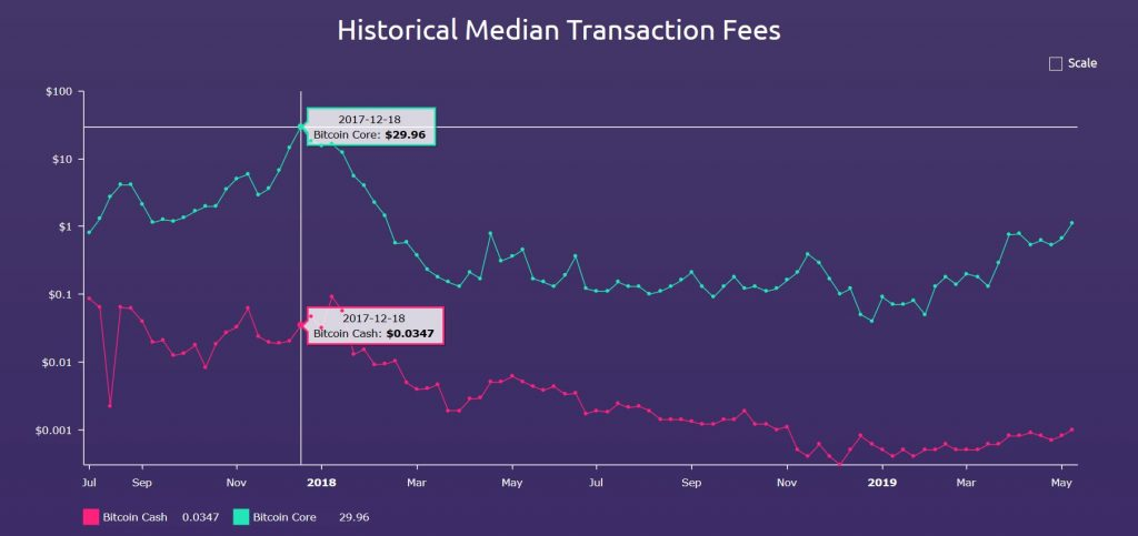 How to Check Median BTC and BCH Transaction Fees