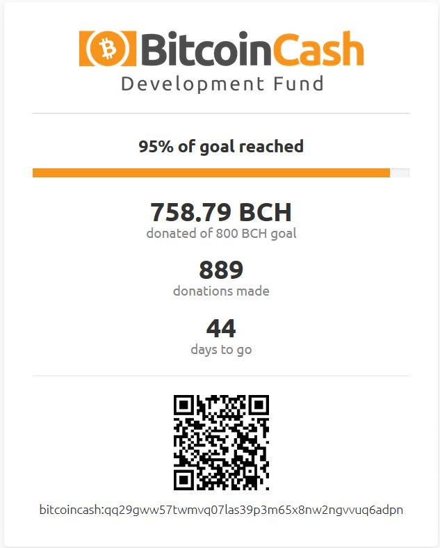 Bitcoin Cash Development Fund Receives Massive Support