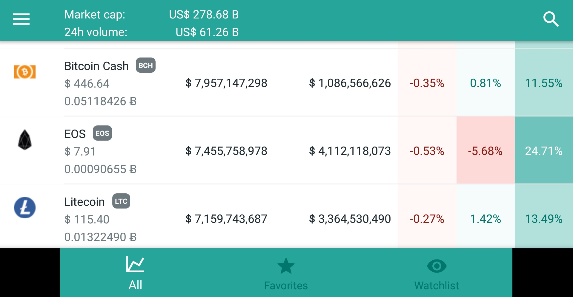 Stay in Touch With Changing Markets Using the Crypto Trends App