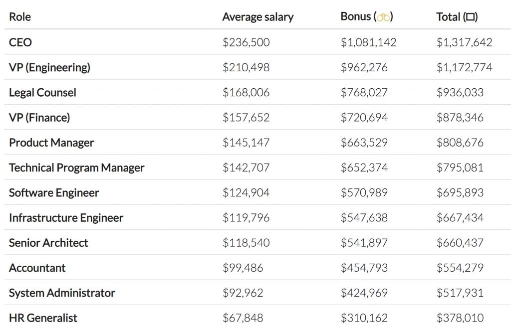 Blockstream Developers Alleged to Earn $ 850K Per Year