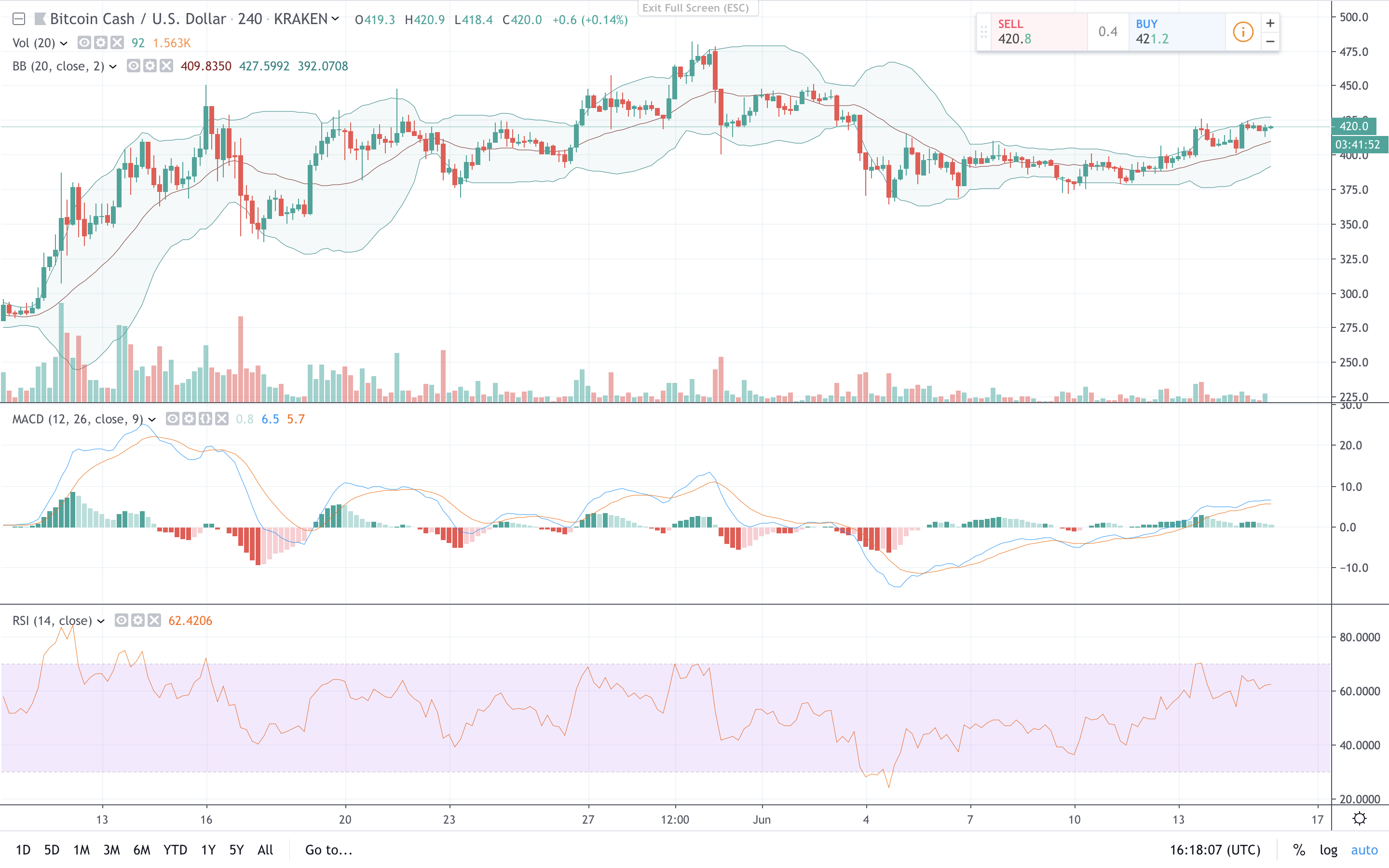 Markets Update: Crypto Prices Surge After Last Week's Pullback
