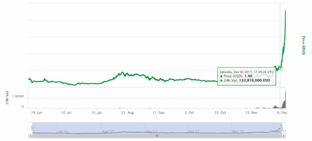 soaring cryptocurrency market