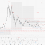 Bitcoin Price Watch: Currency's Market Dominance Grows Stronger